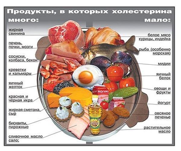 Какую диету нужно соблюдать при высоком холестерине