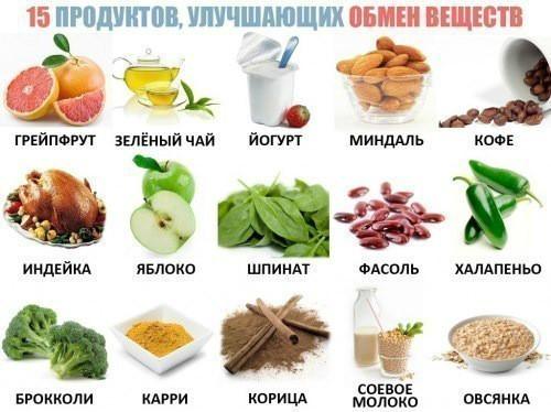 Продукты, которые улучшают обмен веществ